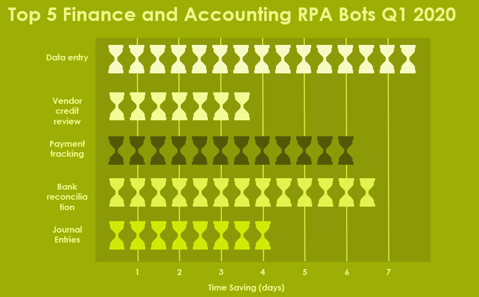 Accounting RPA bots Q1 2020